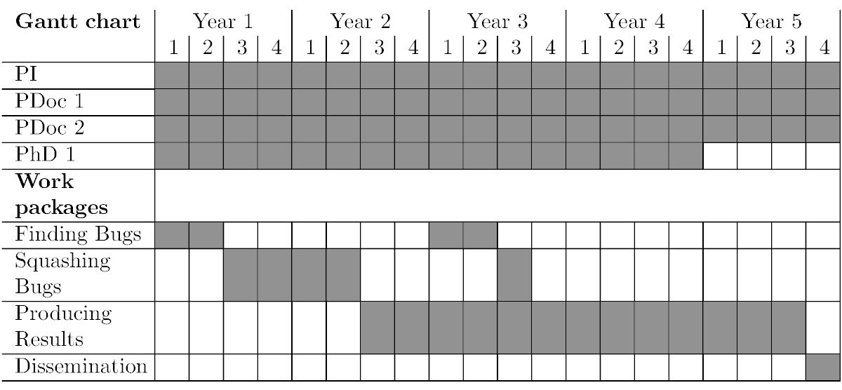 gantt charts in latex